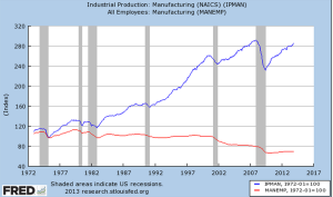 productivity to employment