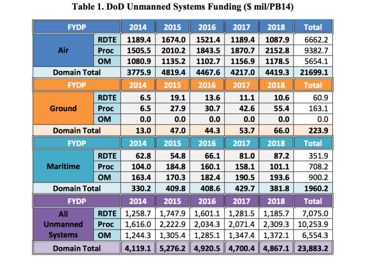 UAS budget