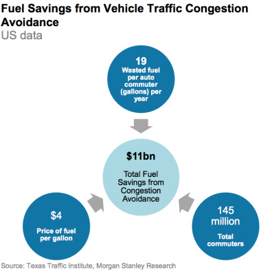 Fuel from congestion