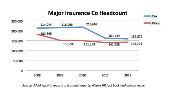 Major Insurance Co Headcount