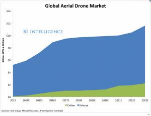 BI Drones