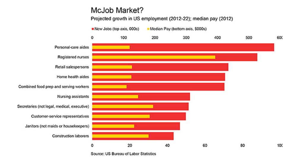 Projected job market