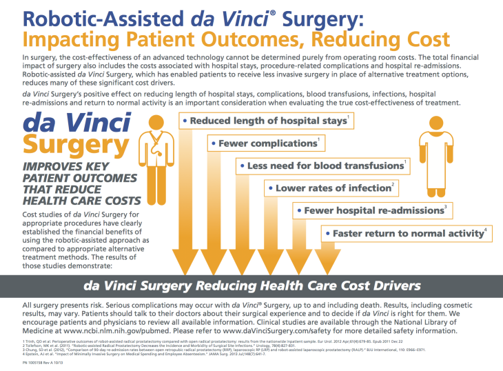Cost-Effectiveness of Robotic Surgery