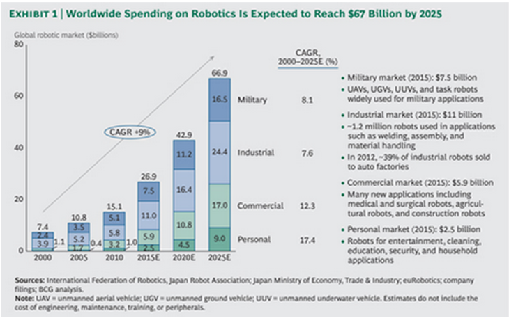 BCG Rise of Robotics