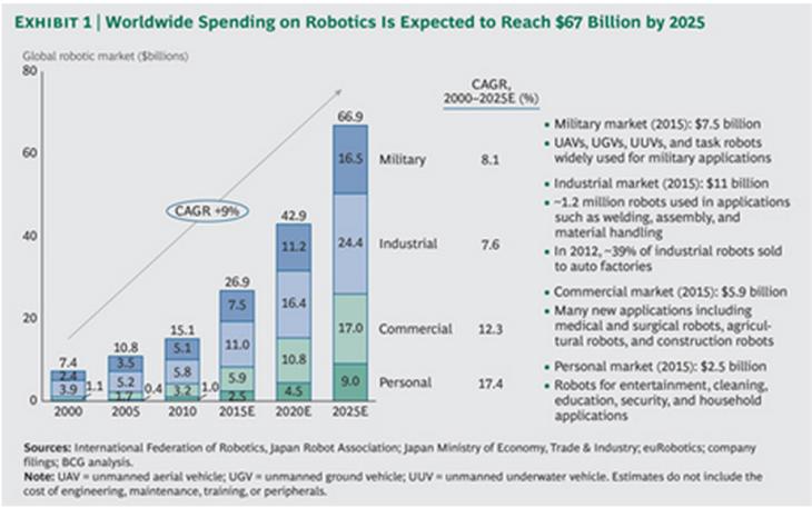 BCG Rise of Robotics