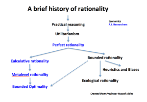theory description rationale