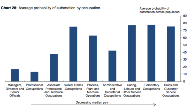 Haldane probability of job automation