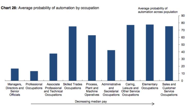 Haldane probability of job automation