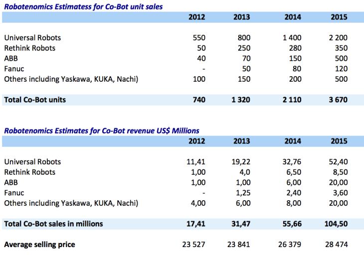 Robotenomics estimates of cobot sales
