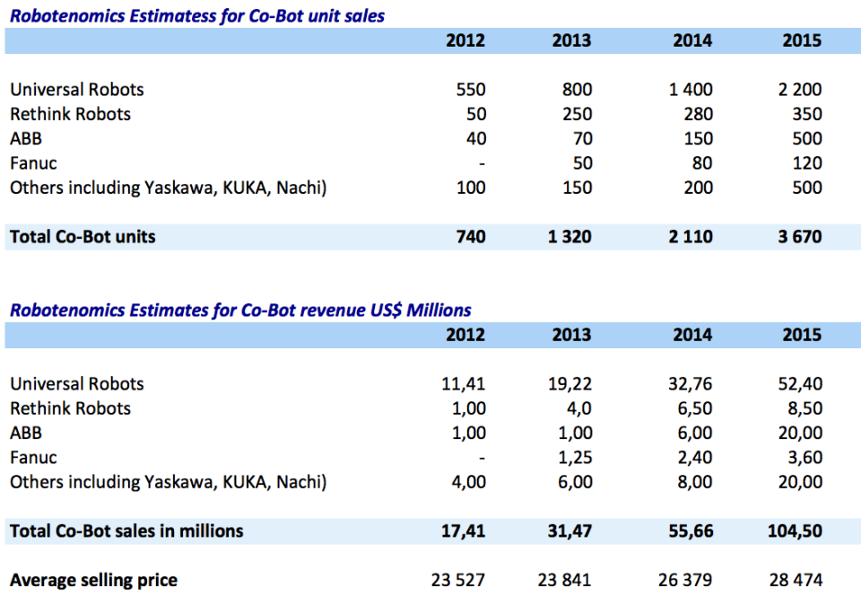 Robotenomics estimates of cobot sales